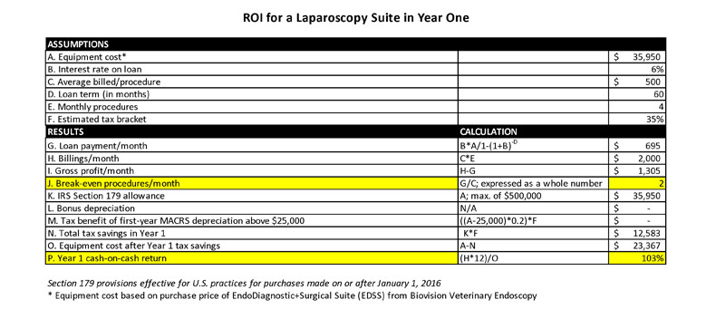 roi calculation laparoscopy suite year one